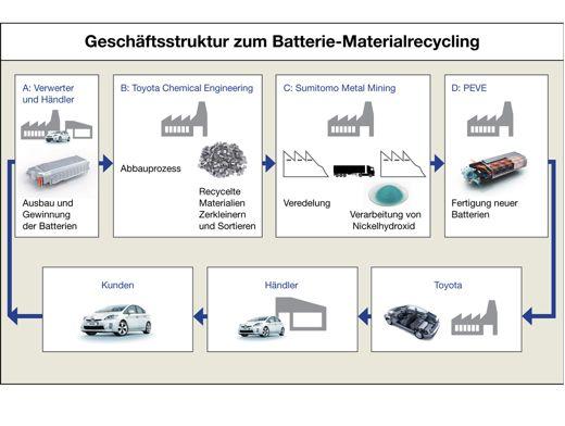 Batterierecycling Von Hybrid Und Elektroautos Neues Geschftsmodell Bei Toyota