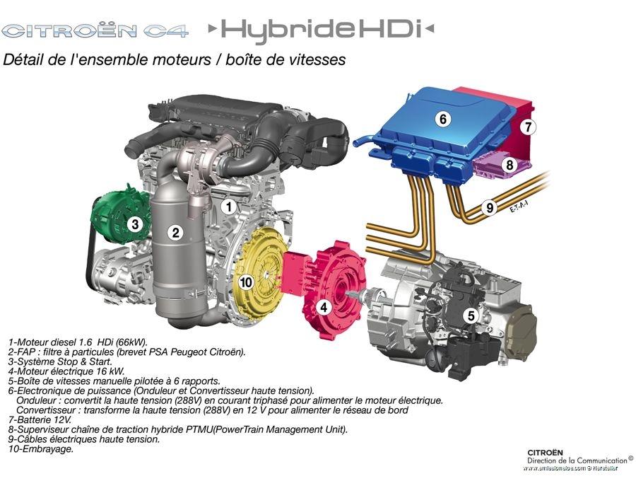 Citroen C4 Hdi Hybrid 2006