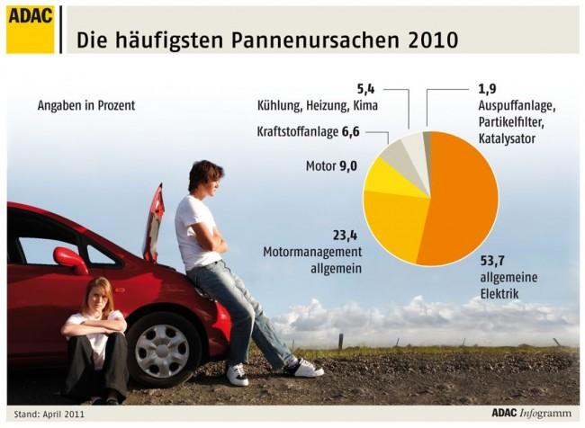 adac pannenstatistik 2010 1 650x4761 - ADAC Pannenstatistik: BMW, Audi und Toyota belegen die ersten Plätze