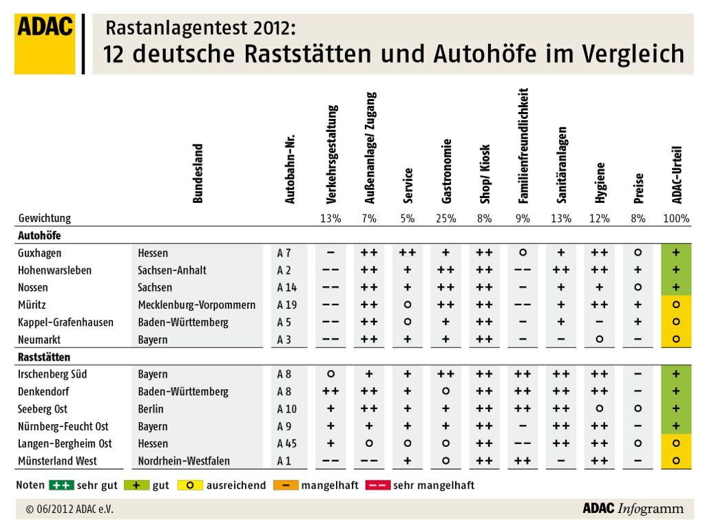 ADAC Rastanlagentest 2012