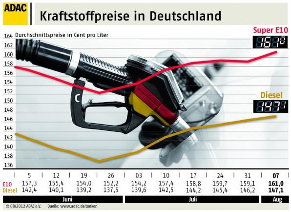 ADAC Kraftstoffpreise im August 2012
