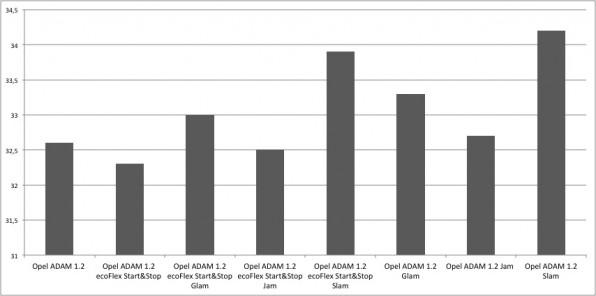 Opel ADAM Unterhaltskosten 1.2 Liter-Motor
