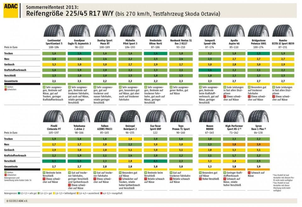 adac sommerreifentest 20133 960x660 - ADAC Sommerreifentest 2013 - das sind die Testsieger