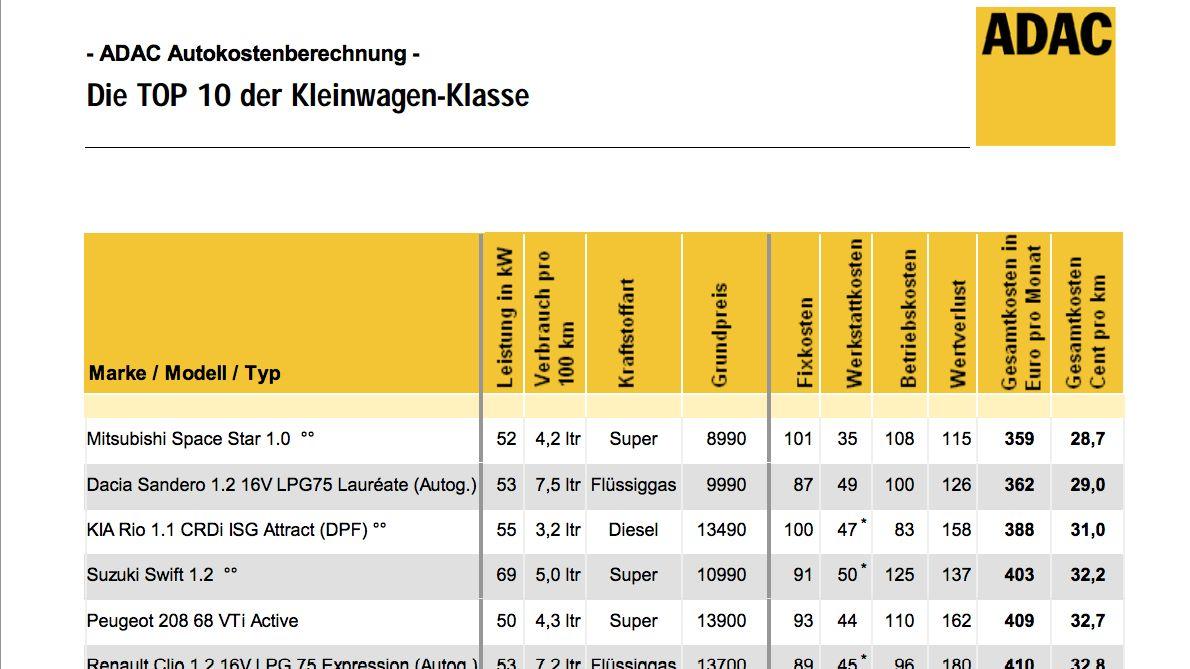 Top 10 Kleinwagen - ADAC Autokosten 2013/2014
