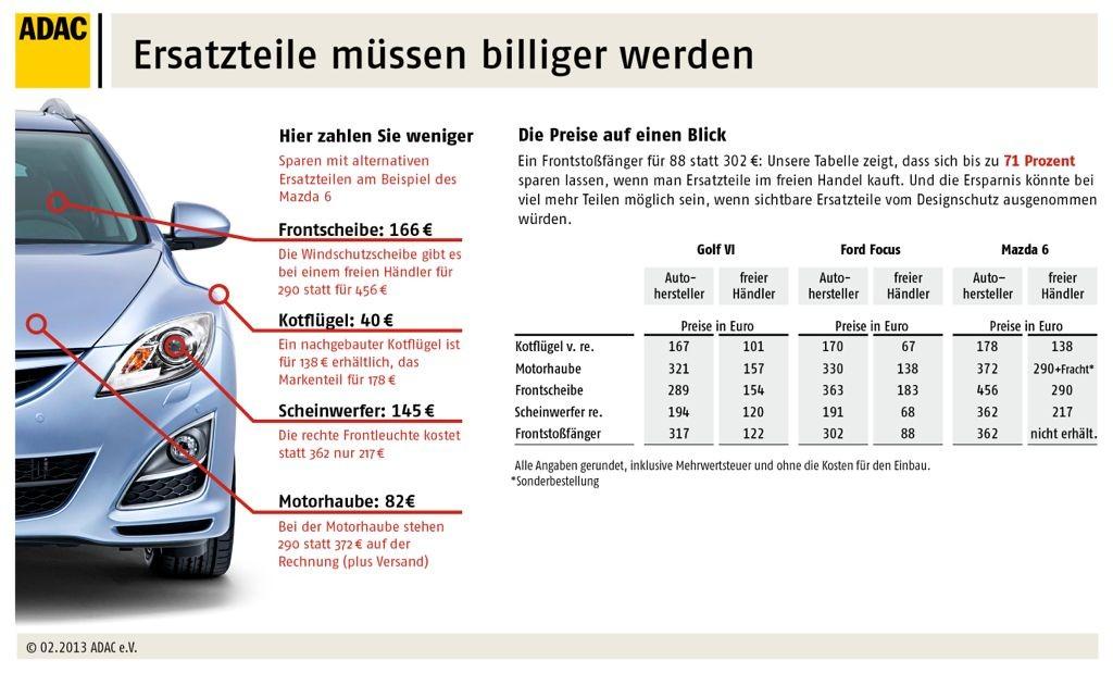 ADAC für freien Ersatzteilhandel in Deutschland