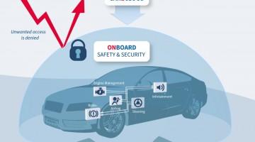 Fahrzeugsicherheit: Sicheres Autofahren durch technische Unterstützung