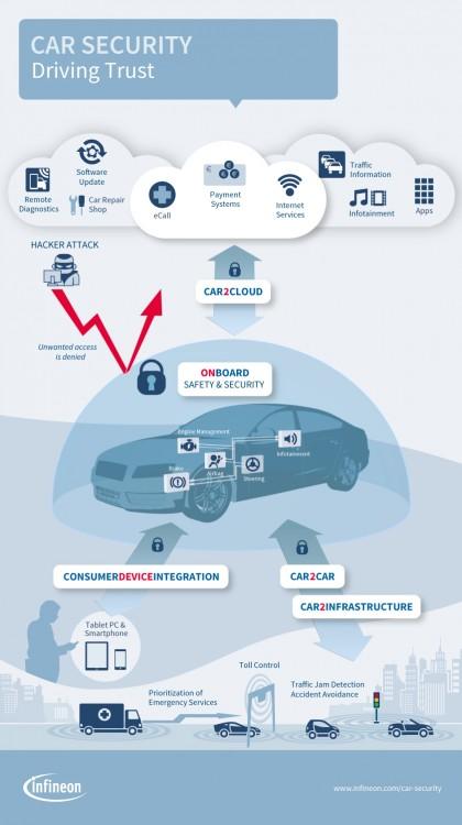 IFX Infografik Level1 WK7 EN.jpg 1607967185 420x750 - Fahrzeugsicherheit: Damit das Auto nicht Angriffsziel von Hackern wird.