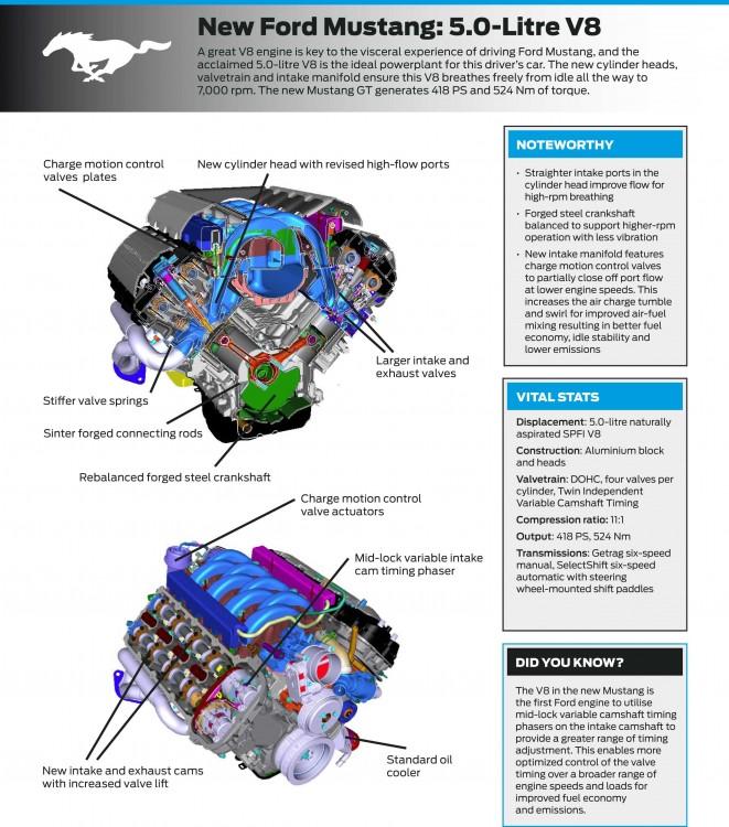 Details über den 5.0-Liter-V8