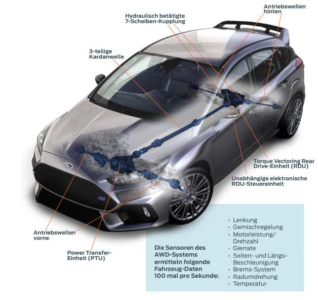 Ford Focus RS Allradantrieb Schema - Genf 2015: Der neue Ford Focus RS ist ein allradgetriebenes Biest.