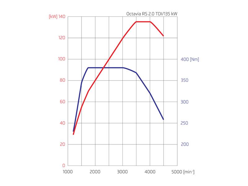 Die Drehmoment- und Leistungskurve des Skoda Octavia RS 2,0 TDI