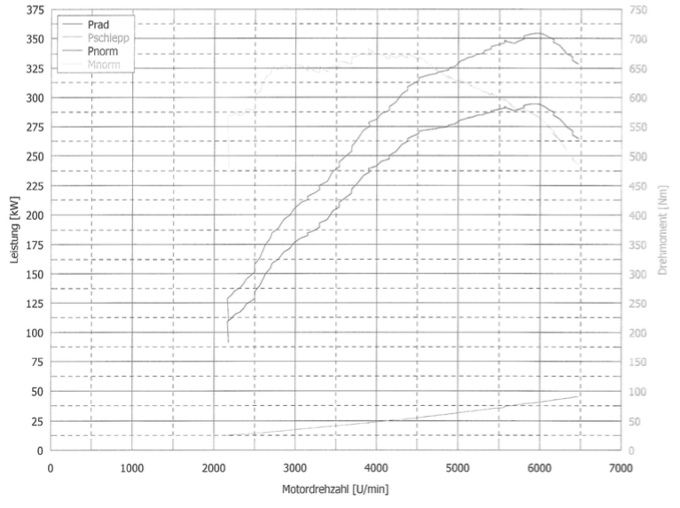 Leistungskurve Porsche Macan Turbo von RaceChip