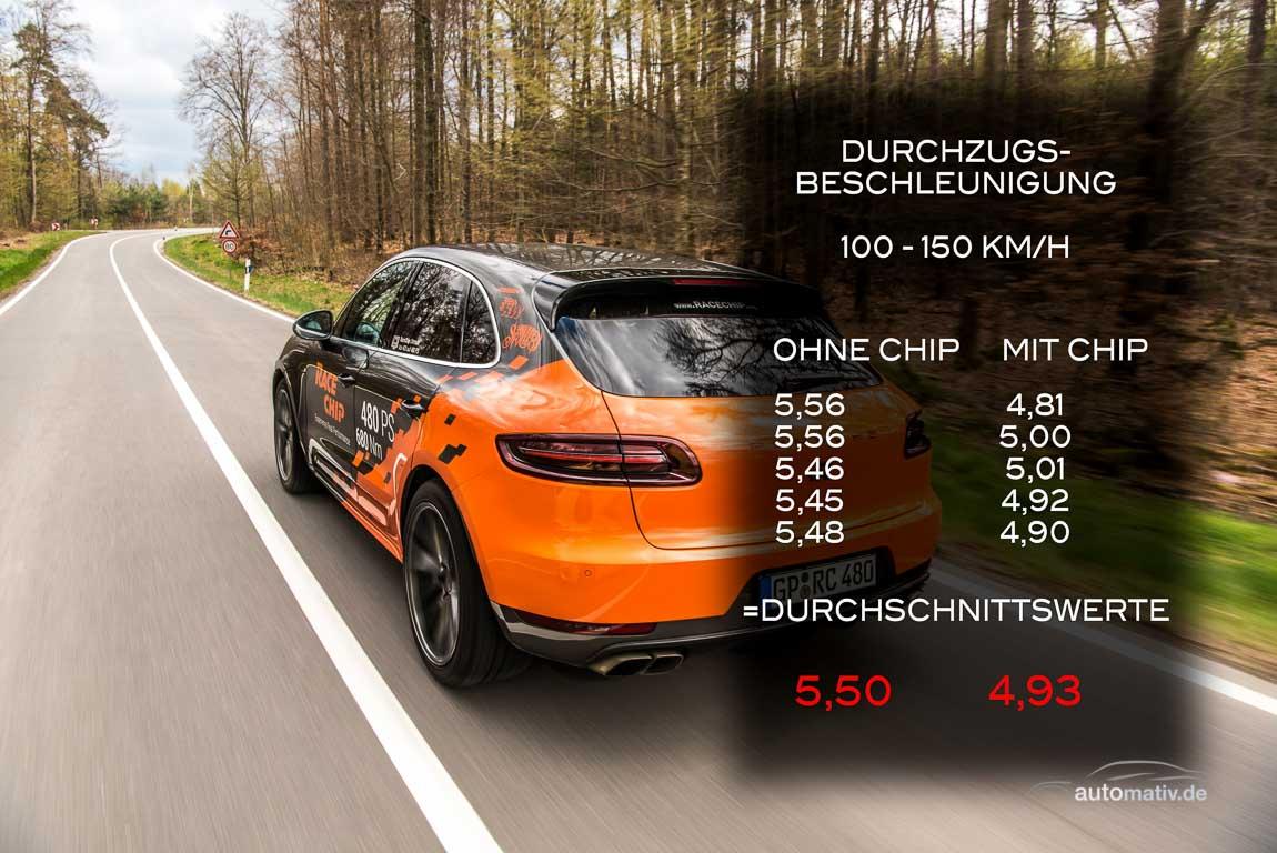 RaceChip-Porsche-Macan-Turbo-mit-480-PS-bei-AUTOmativ-im-Test-Benjamin-Brodbeck-Tilman-Brodbeck-Porsche-Exclusive-TechArt-Macan