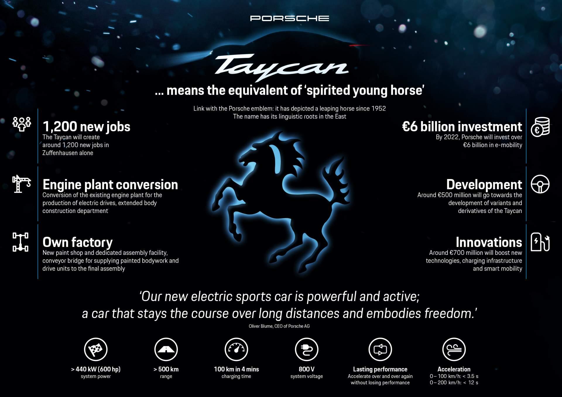 da22b10d porsche taycan infographic - Porsche Taycan: Erstes ungetarntes Bild und alle Vorab-Infos des Porsche Elektroautos