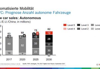 PwC & Bosch: Level 5 in 2030, vollautomatisiertes Fahren Level 4 wird übersprungen