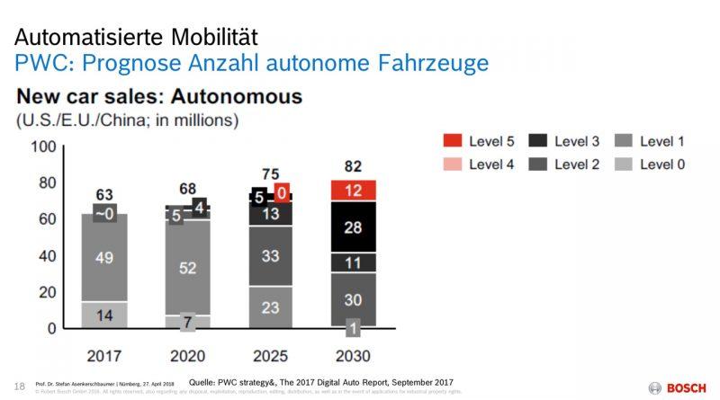 Automatisierte Mobilitaet Bosch Zukunft 800x445 - PwC & Bosch: Level 5 in 2030, vollautomatisiertes Fahren Level 4 wird übersprungen