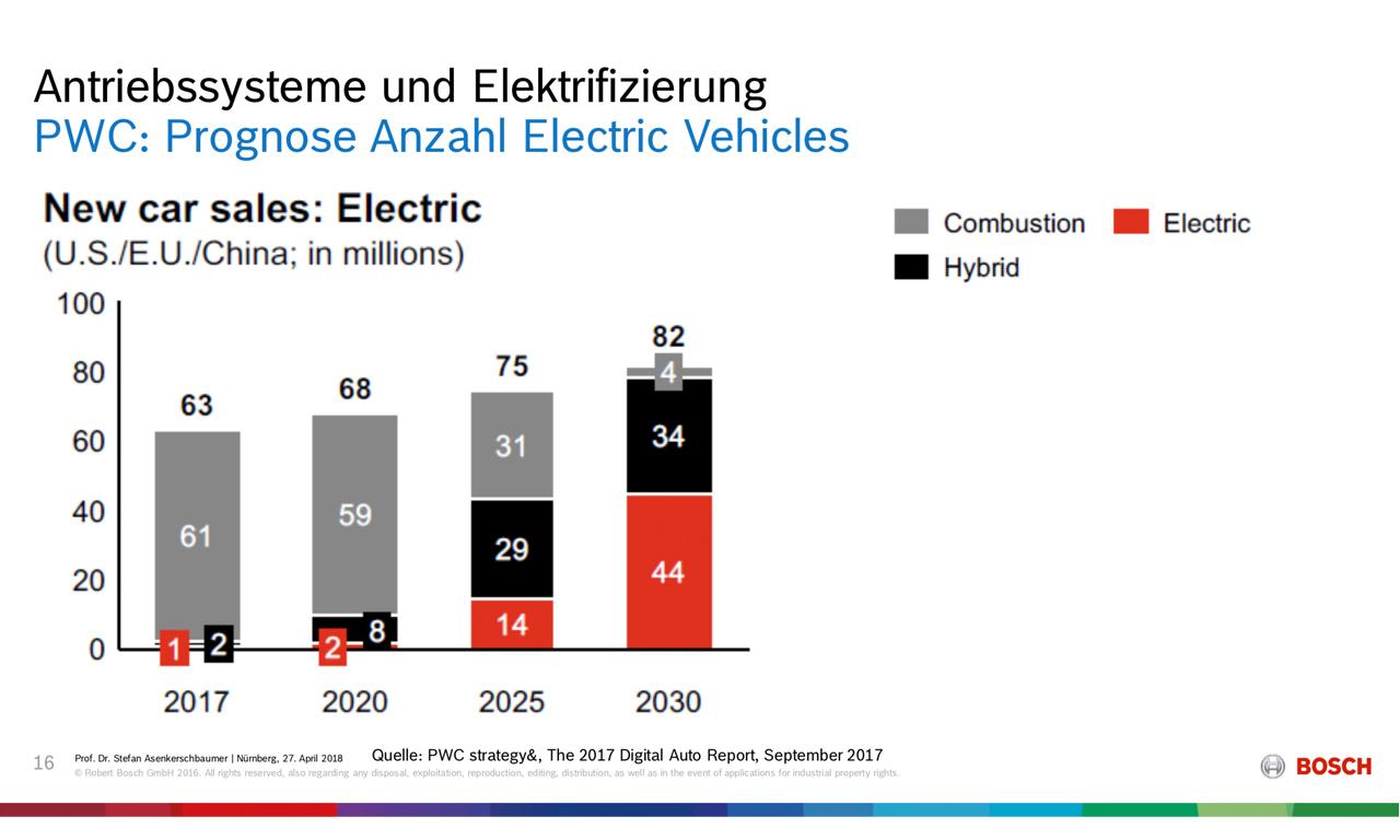 Bosch Prognose Antriebssysteme 1 - PwC & Bosch: Level 5 in 2030, vollautomatisiertes Fahren Level 4 wird übersprungen