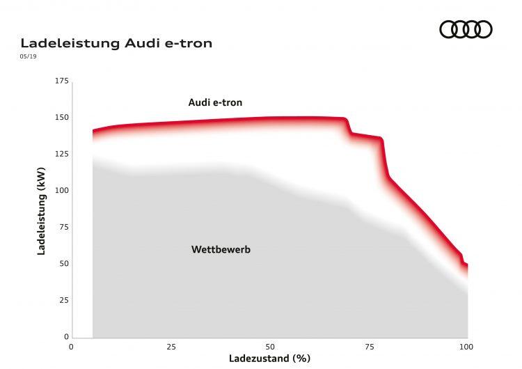 A195308 medium 750x530 - Ratgeber Elektroautos: Ladegeschwindigkeit wichtiger als Ladeleistung